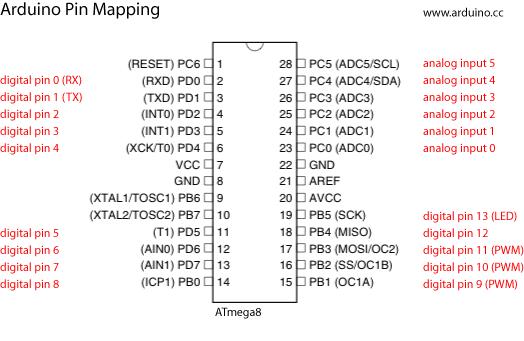 arduinomapping